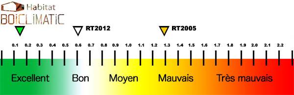 boiclimatic-assure-une-étanchité-à-l-air-de-ses-maisons-en-validant-un-q4-0-13
